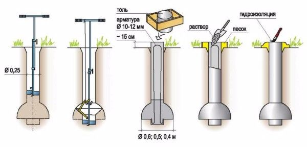 The procedure for the manufacture of piles TISE